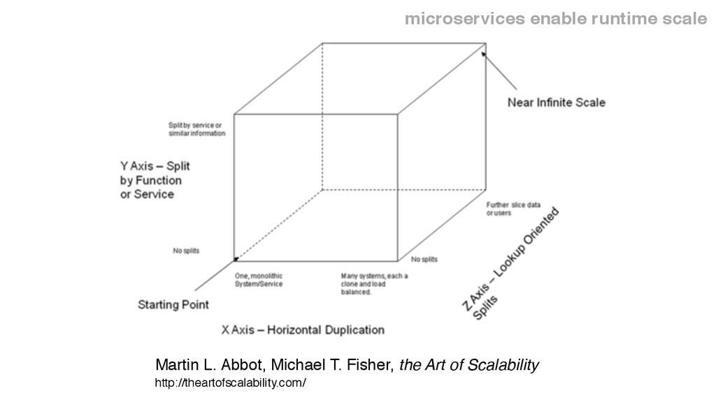 microservices enable runtime scale http://thear...