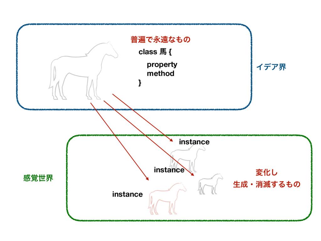 ΠσΞք ײ֮ੈք class അ { property method }ɹ instance...