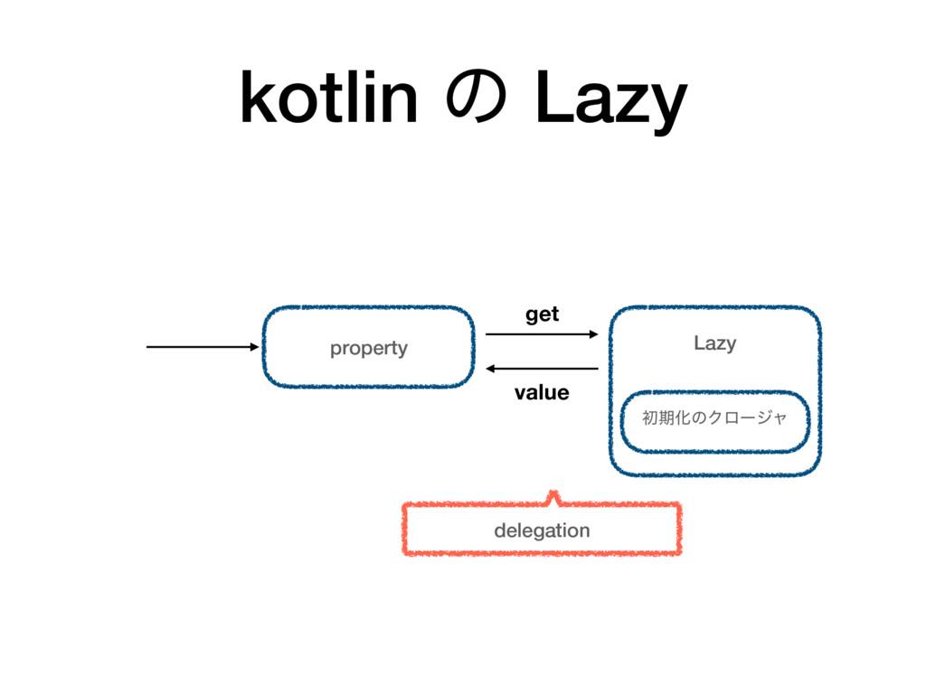 kotlin ͷ Lazy property Lazy value ॳظԽͷΫϩʔδϟ get...