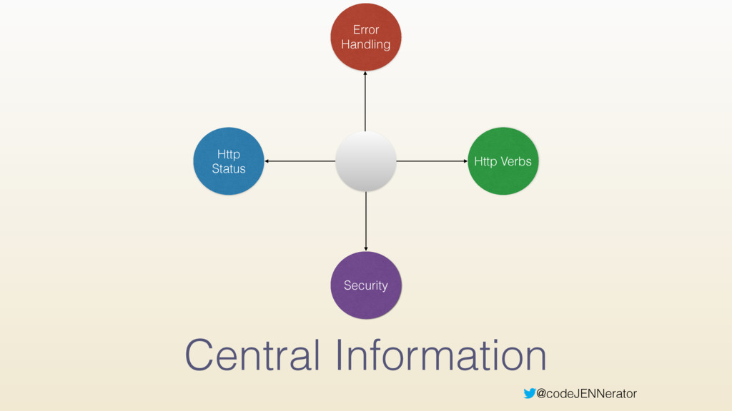 @codeJENNerator Central Information Security Ht...