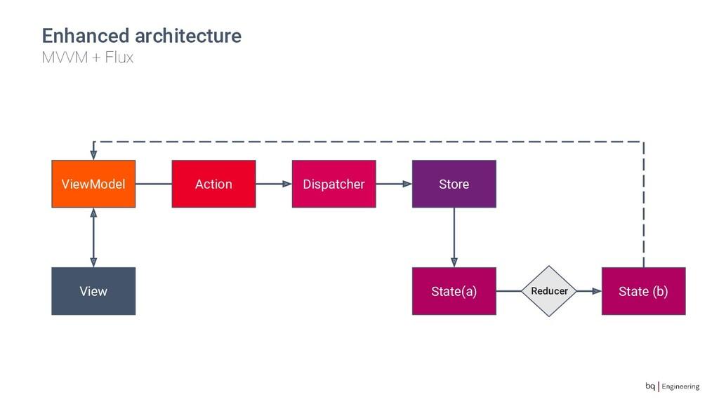 Enhanced architecture MVVM + Flux Dispatcher St...