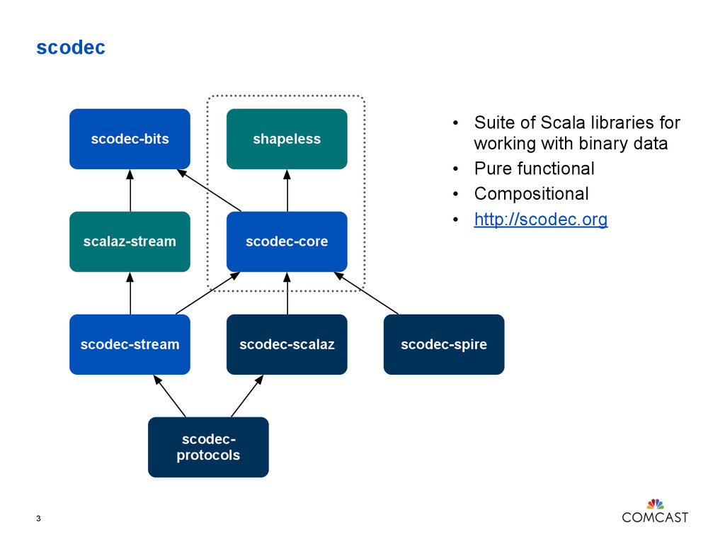 scodec • Suite of Scala libraries for working w...