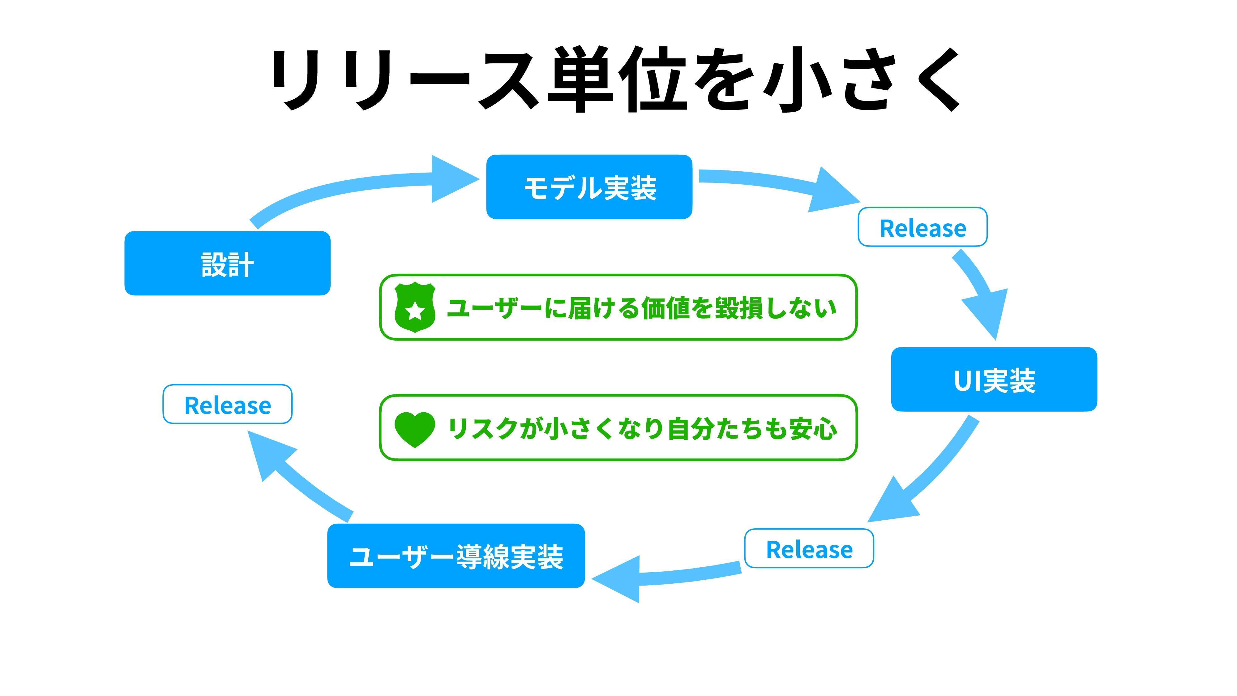 リリース単位を⼩さく モデル実装 設計 UI実装 ユーザー導線実装 Release Relea...