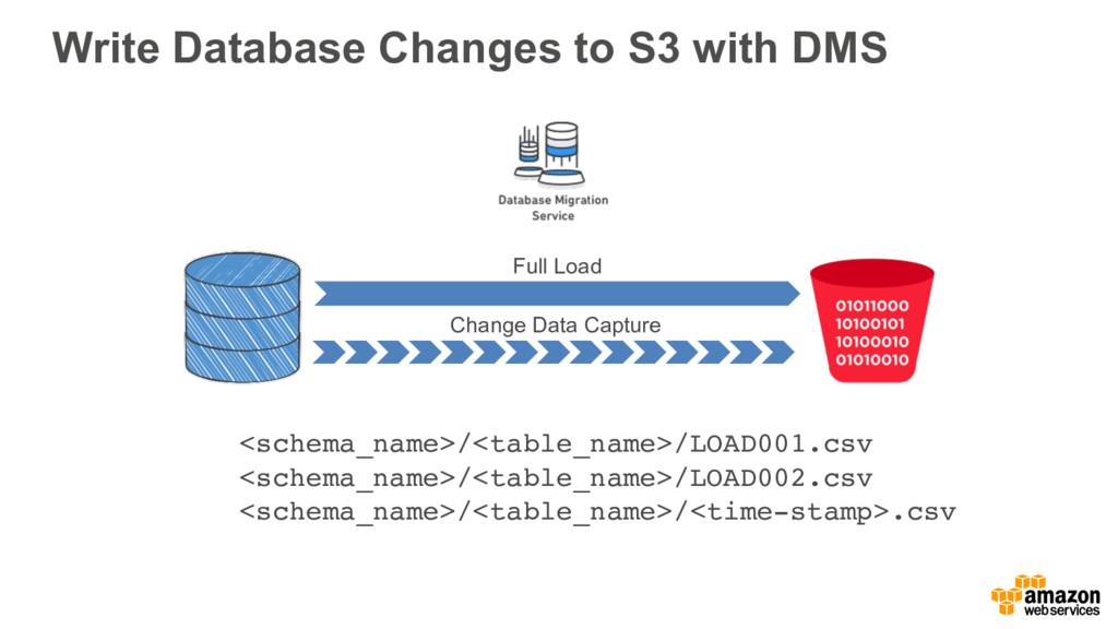Write Database Changes to S3 with DMS <schema_n...