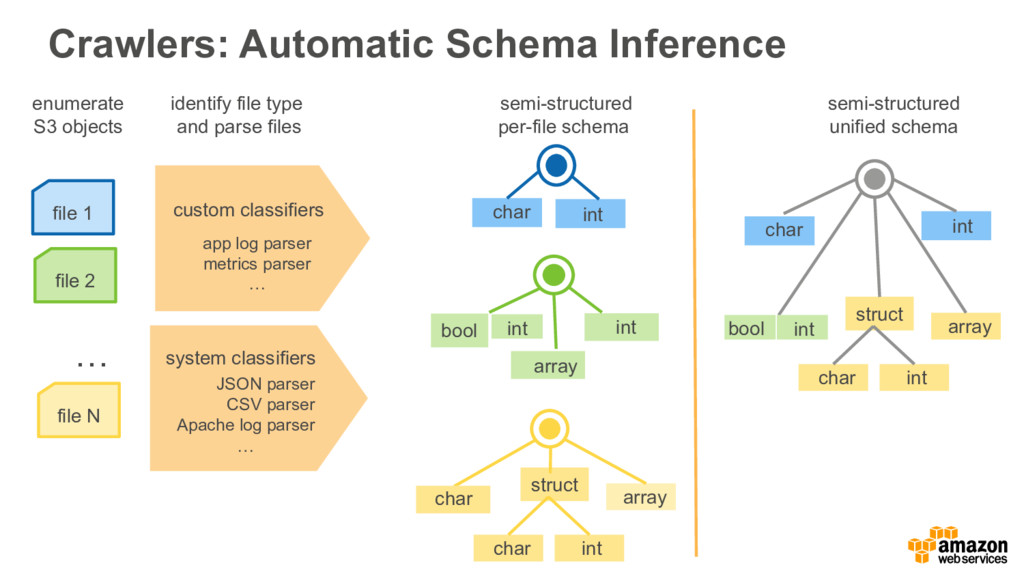 semi-structured per-file schema semi-structured...