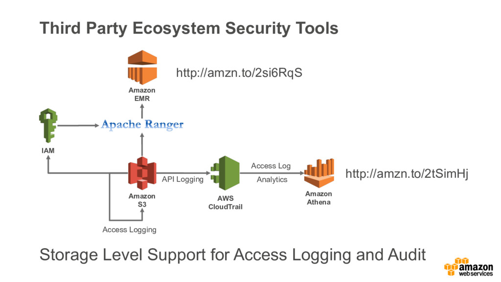 Third Party Ecosystem Security Tools Amazon S3 ...