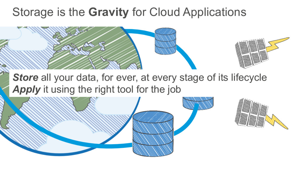 Storage is the Gravity for Cloud Applications S...