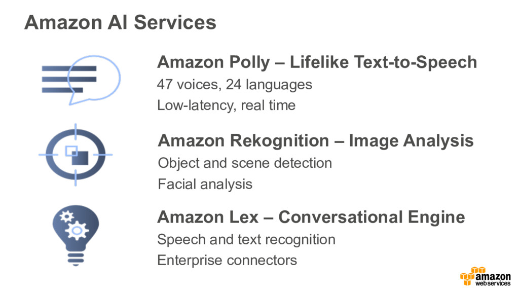Amazon AI Services Amazon Polly – Lifelike Text...