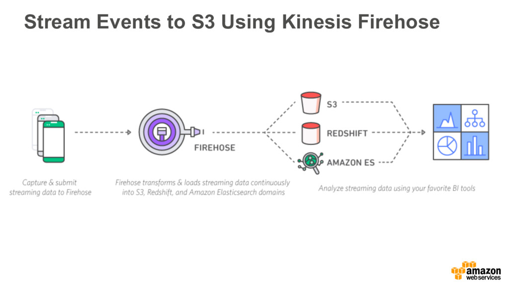 Stream Events to S3 Using Kinesis Firehose