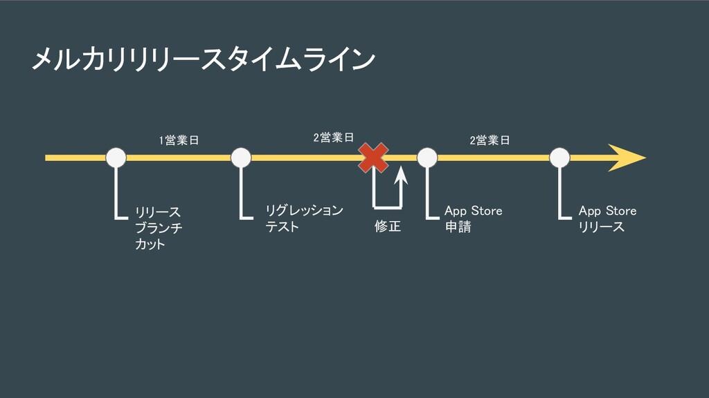 メルカリリリースタイムライン リリース ブランチ カット App Store リリー...