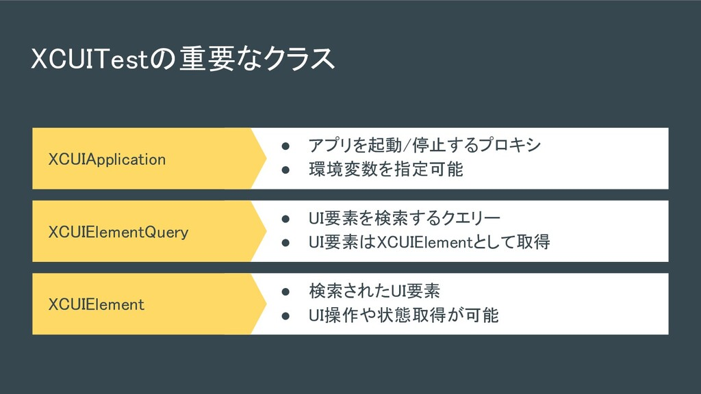 XCUITestの重要なクラス