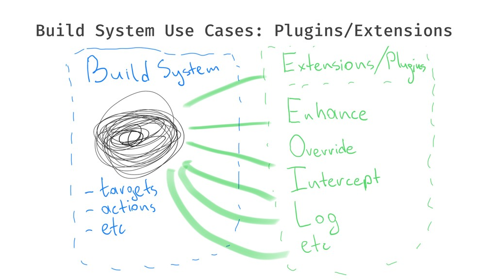 Build System Use Cases: Plugins/Extensions