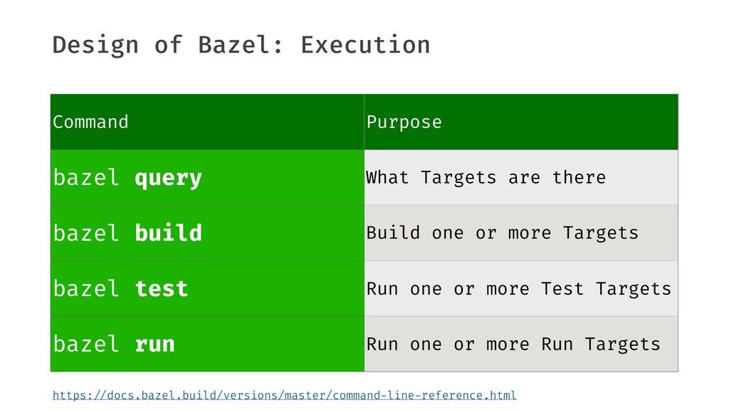 Design of Bazel: Execution ‣Commands Command Pu...