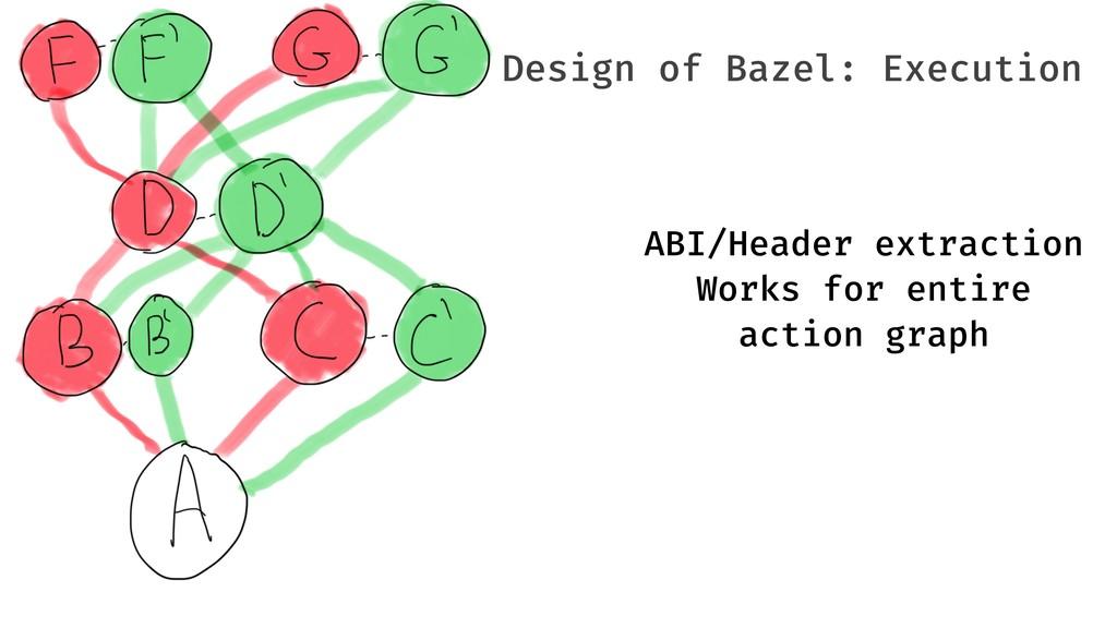 Design of Bazel: Execution ABI/Header extractio...