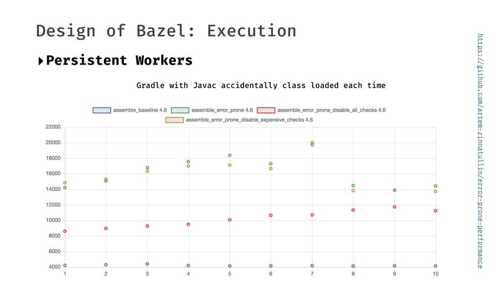 """Design of Bazel: Execution https:""""//github.com/..."""