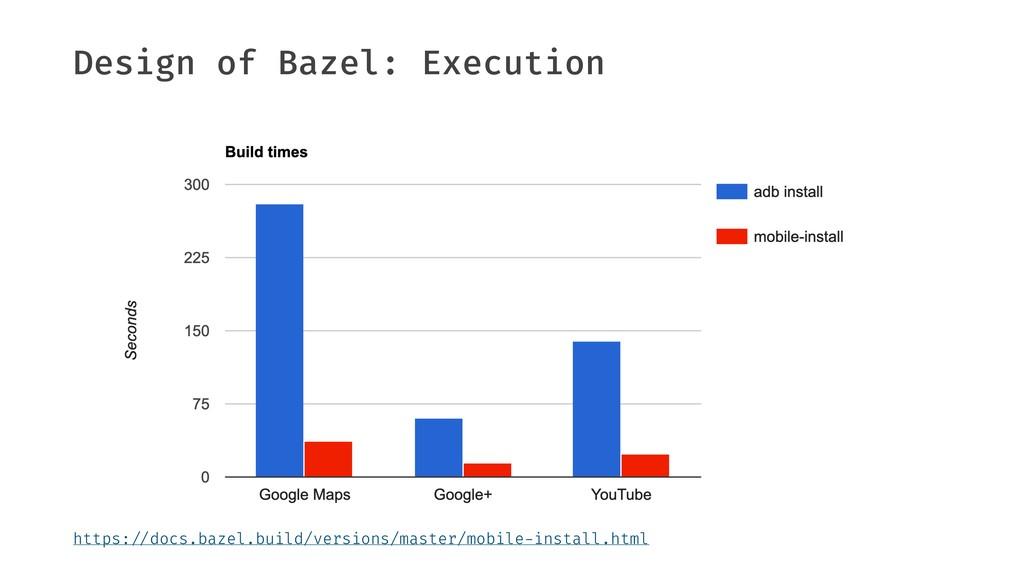 "Design of Bazel: Execution https:""//docs.bazel...."