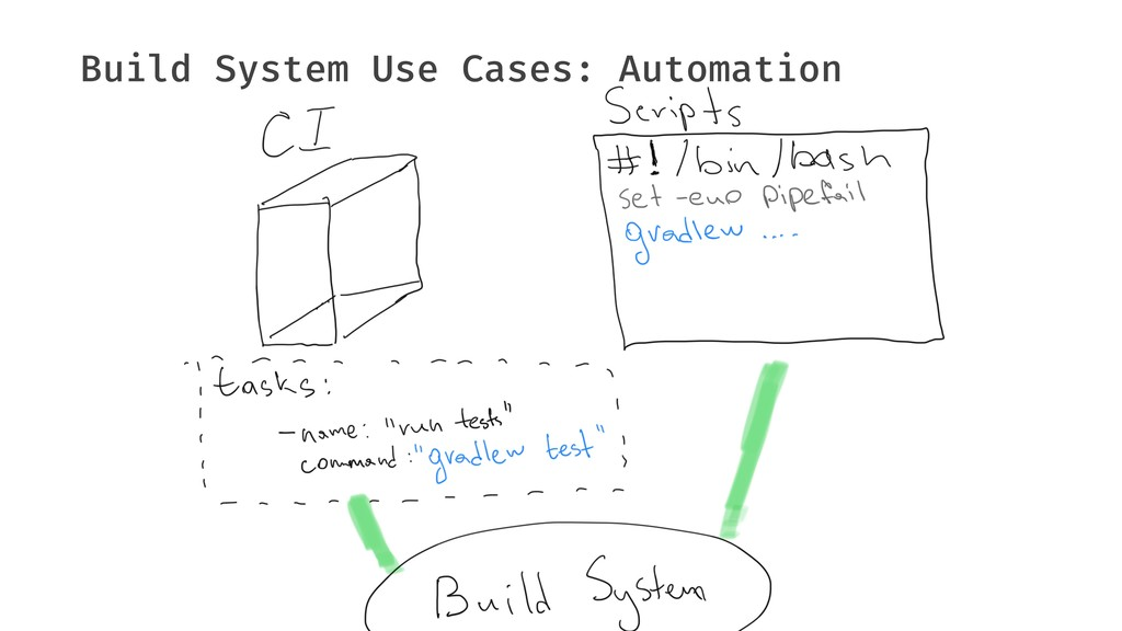 Build System Use Cases: Automation