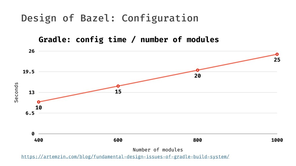 "Design of Bazel: Configuration https:""//artemzi..."