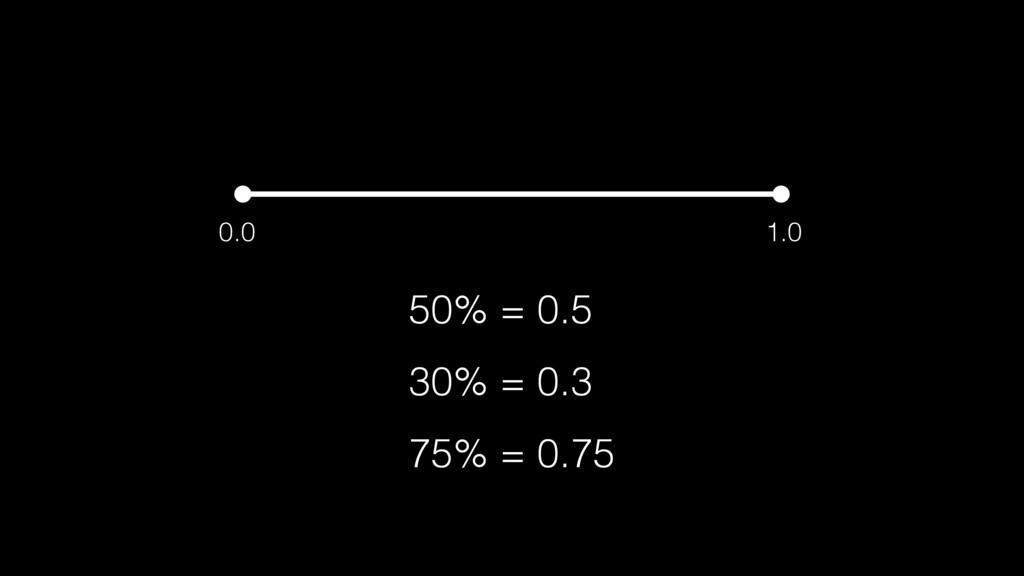 0.0 1.0 50% = 0.5 30% = 0.3 75% = 0.75