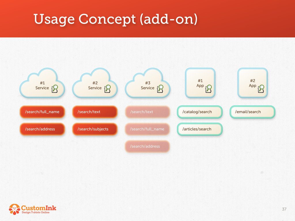 #2 App /email/search Usage Concept (add-on) 37 ...