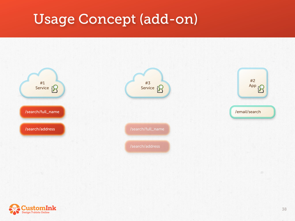 #2 App /email/search Usage Concept (add-on) 38 ...