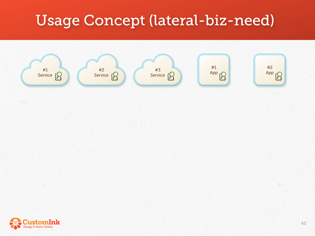 Usage Concept (lateral-biz-need) 43 #2 App #1 S...