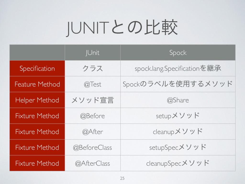 JUNITͱͷൺֱ 25 JUnit Spock Specification Ϋϥε spock...