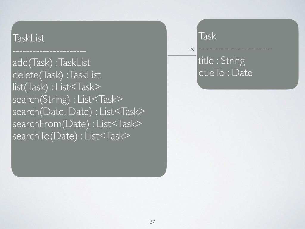 TaskList ---------------------- add(Task) : Tas...