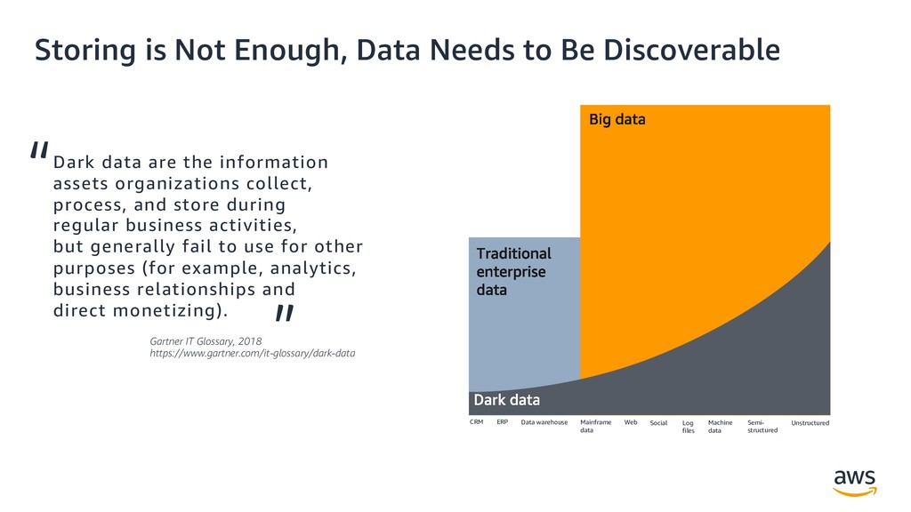 Storing is Not Enough, Data Needs to Be Discove...