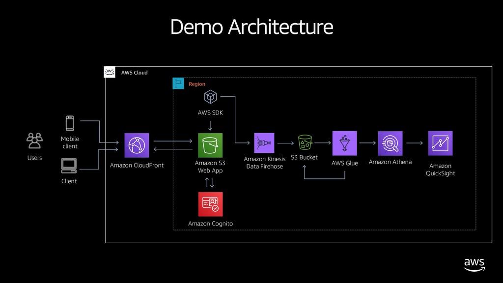 Demo Architecture Amazon CloudFront Amazon Cogn...