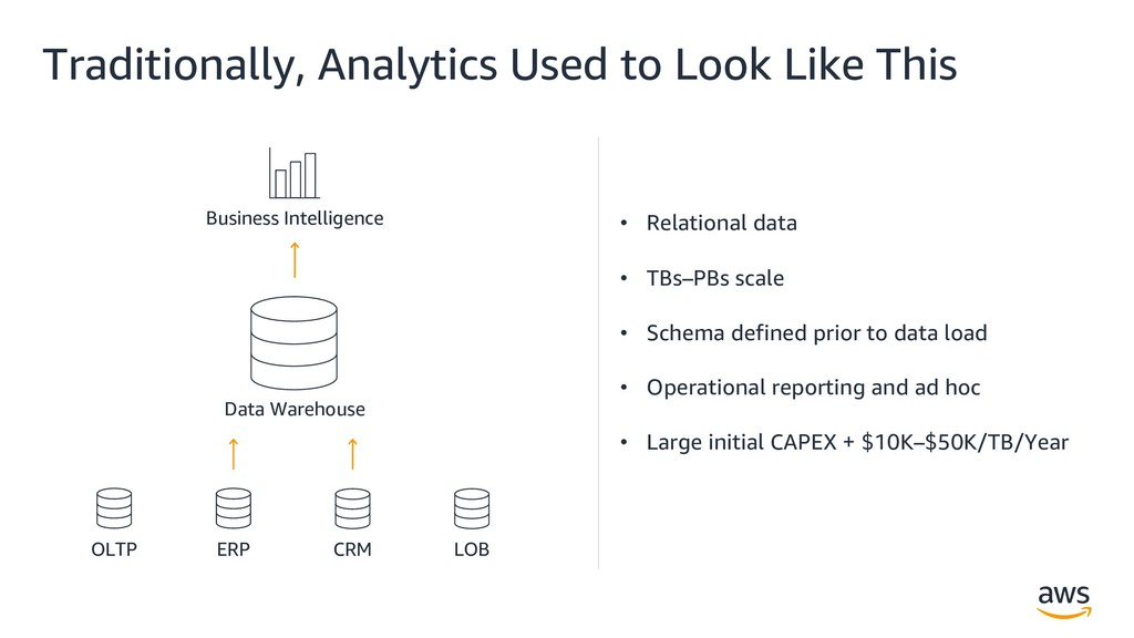 Traditionally, Analytics Used to Look Like This...