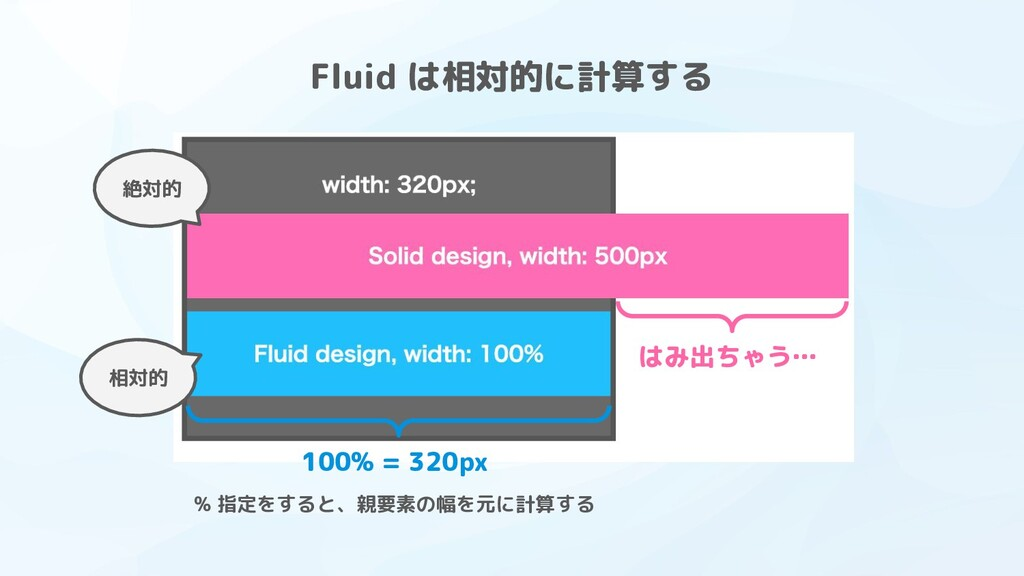 Fluid は相対的に計算する % 指定をすると、親要素の幅を元に計算する 100% = 32...