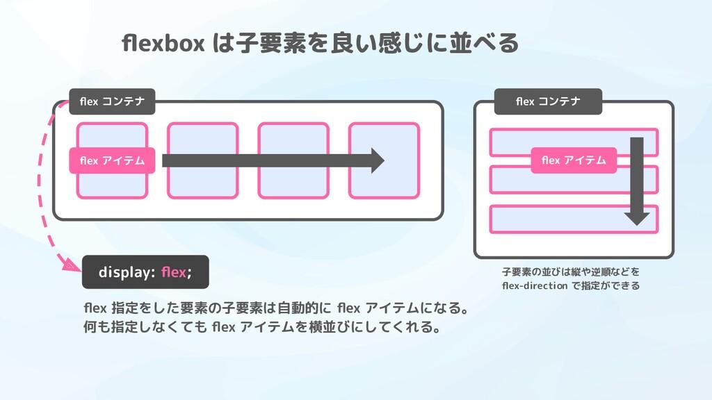 flexbox は子要素を良い感じに並べる flex コンテナ flex アイテム flex コンテナ...