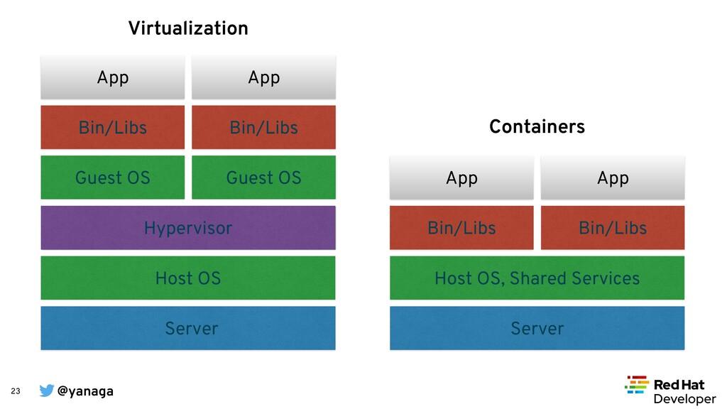 @yanaga 23 Server Host OS, Shared Services Bin/...