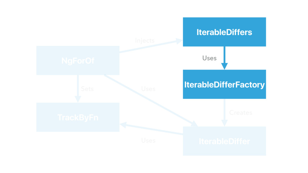 IterableDiffers IterableDifferFactory IterableD...