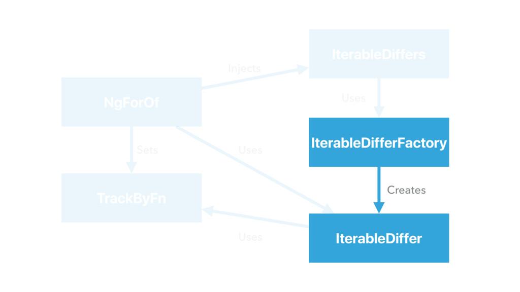 IterableDiffers IterableDifferFactory IterableD...