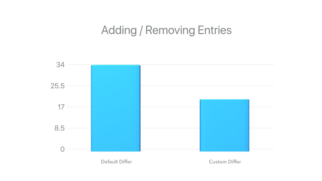 Default Differ Custom Differ Adding / Removing ...
