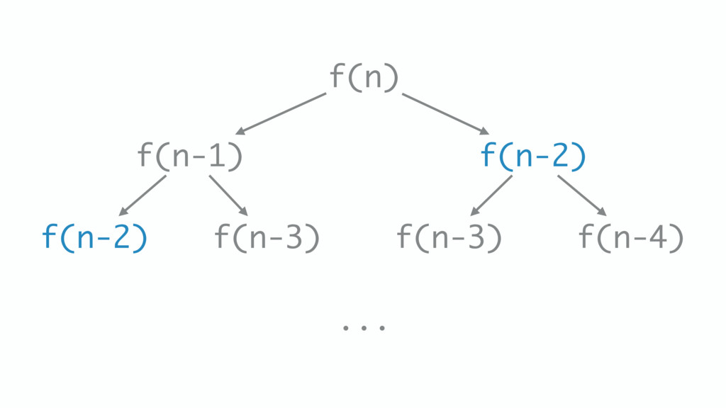 f(n) f(n-1) f(n-2) f(n-3) f(n-4) f(n-2) f(n-3) ...