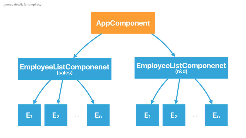 AppComponent EmployeeListComponenet (sales) Emp...