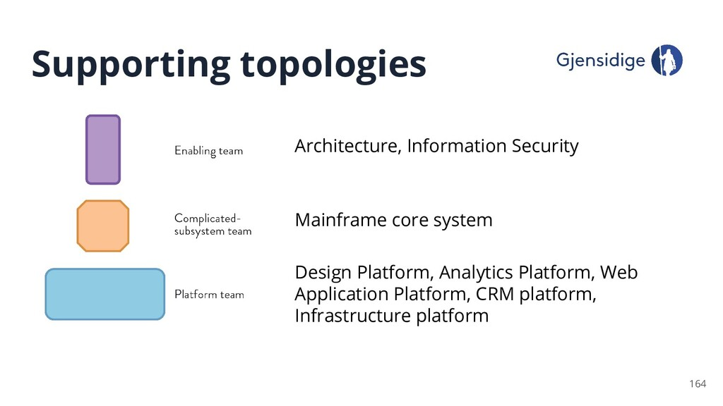 Supporting topologies 164 Design Platform, Anal...