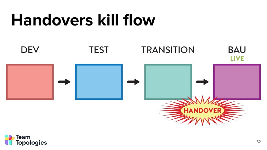 52 Handovers kill flow