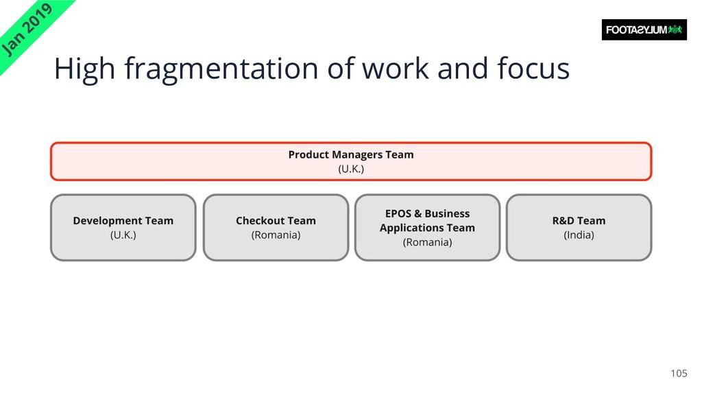 High fragmentation of work and focus 105 Jan 20...