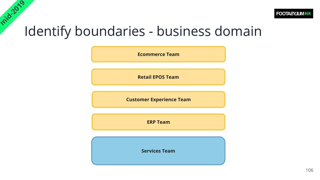 Identify boundaries - business domain 106 m id-...