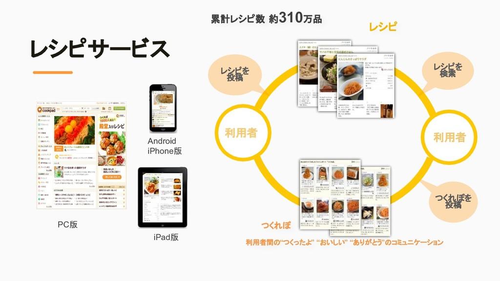 レシピサービス PC版 レシピ Android iPhone版 iPad版 利用者 利用者間 ...