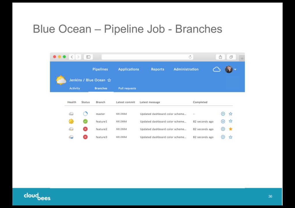 Blue Ocean – Pipeline Job - Branches 36