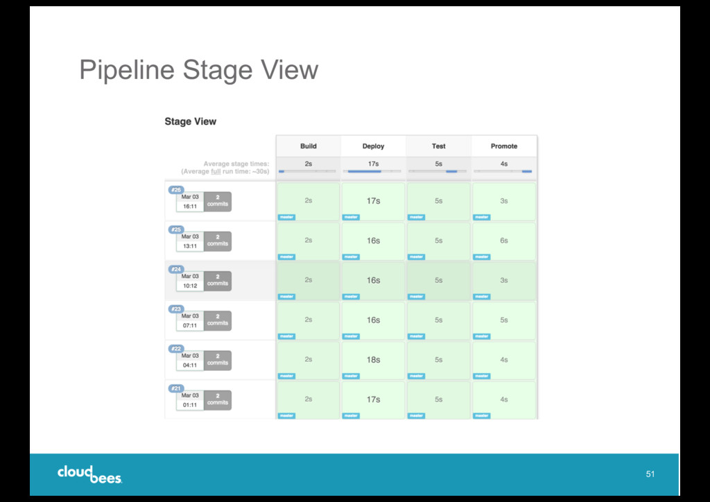 Pipeline Stage View 51