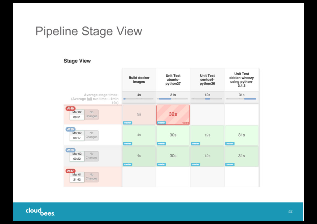 Pipeline Stage View 52