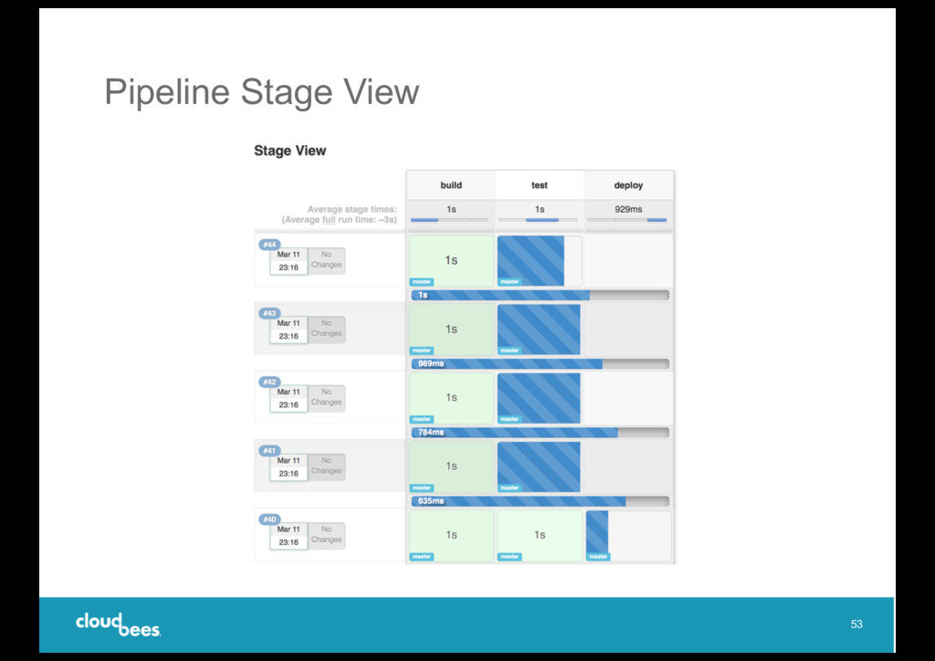Pipeline Stage View 53