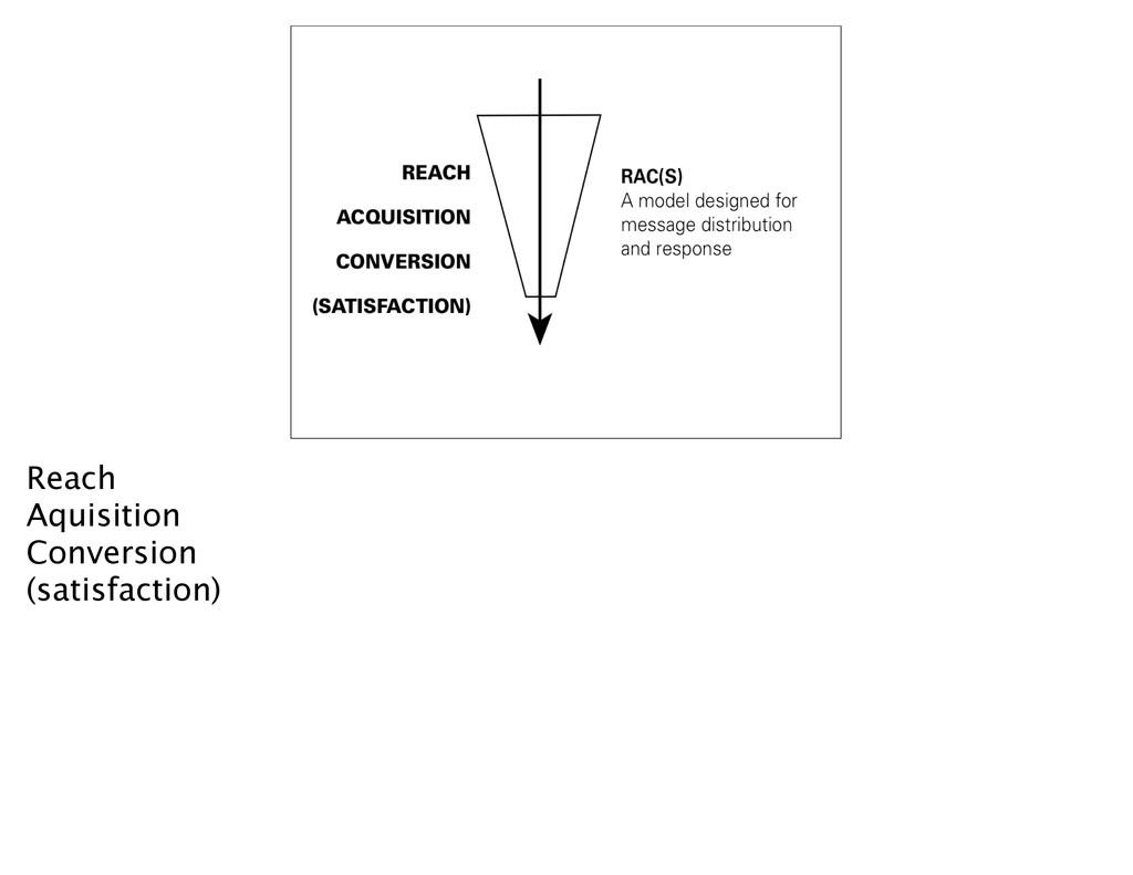 Reach Aquisition Conversion (satisfaction)