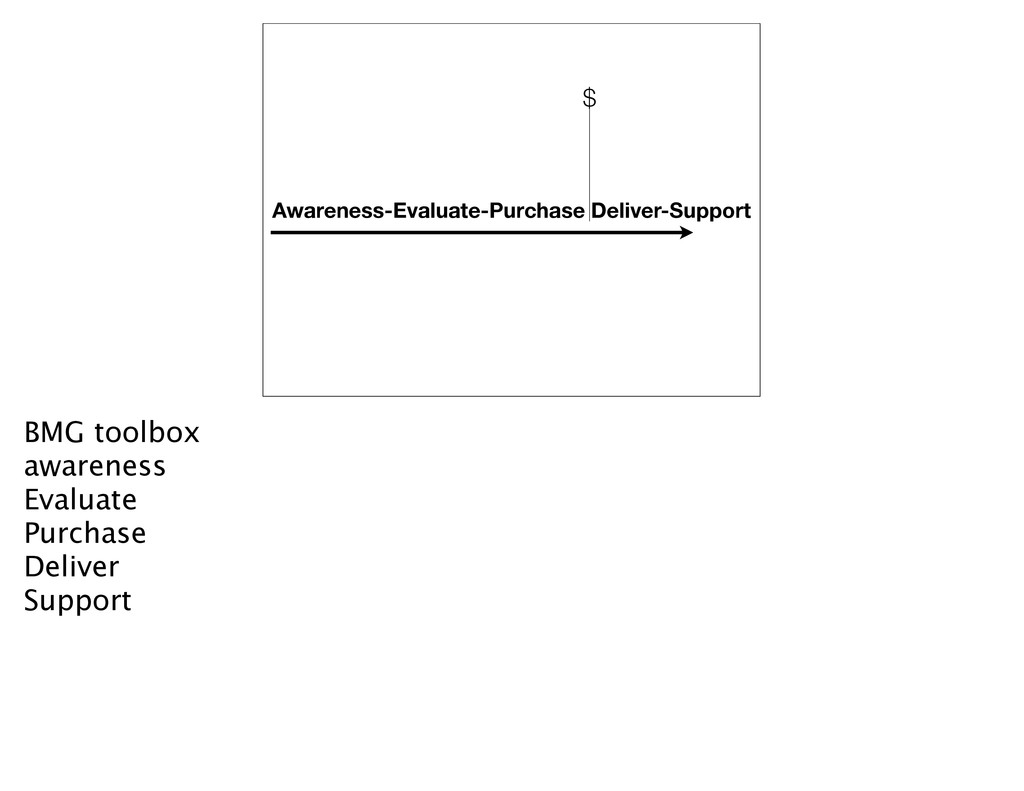 Awareness-Evaluate-Purchase Deliver-Support $ B...